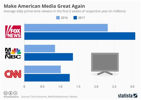 news 2016 cancelled television shows television ratings fox news foxa benefiting most from trump inspired bump