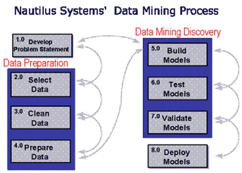data mining process diagram nautilus systems data mining process