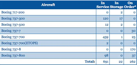 southwest airlines assigned seats us airline seat densification part 1 alaska jetblue and