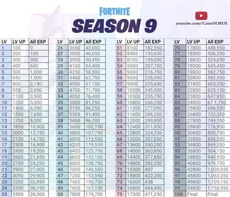 critique fortnite season  level  xp