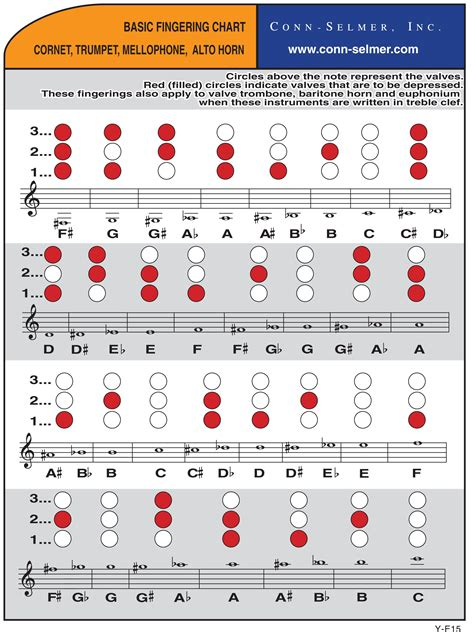 finger diagram charts for trumpets and cornets provided by conn