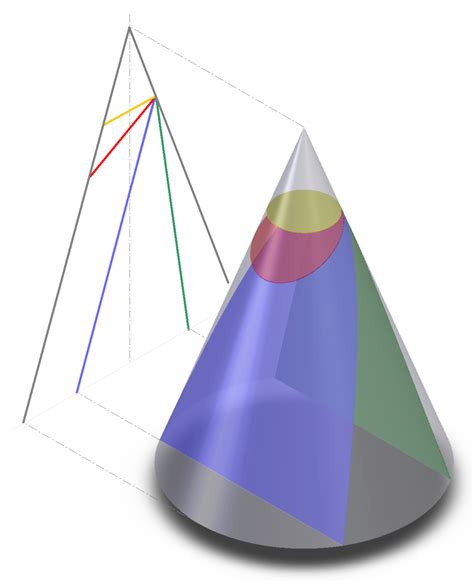 What Are Conic Sections by File Conic Sections Png Wikimedia Commons