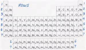 periodic table groups and rows
