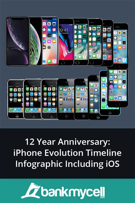 iphone evolution timeline 2007 2019 ios evolution 1 12 infographic