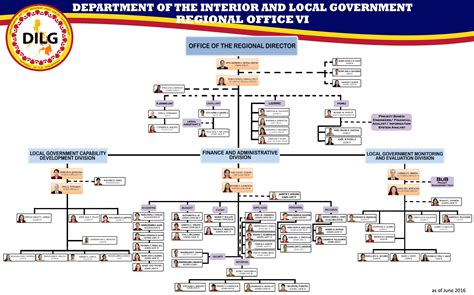 Department Of The Interior Organizational Chart Department Of Interior Organizational Chart Pictures To