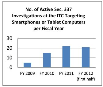 section 337 itc 專利情報 智慧型手機及npes導致美國itc案件增加的主因