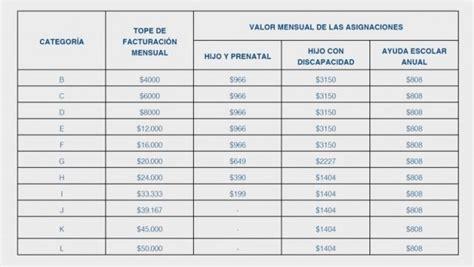 asignacin monotributistas se paga retroactivo como se paga el retroactivo de la asignacion