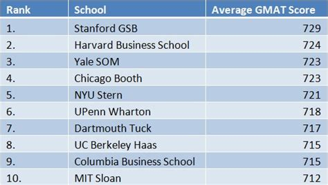 List Of Mba Programs Gmat by 2014 Economist Mba Rankings The Gmat Club
