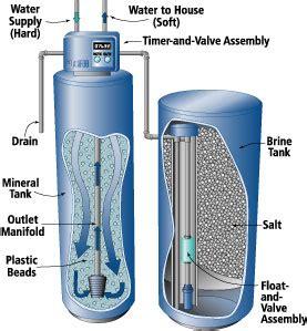 Pipa Galvanil Putih profil my pengertian water softener dan cara kerjanya