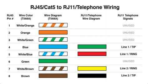 cat5 phone wiring diagram using rj11 cat5 wiring diagram rj11 telephone cable color code wiring diagram odicis