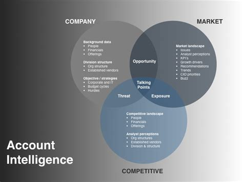 business intelligence plan template vp marketing on demand announces the demand creation