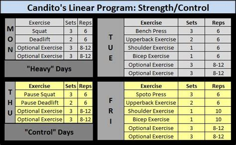 6 week bench press program candid review of candito s linear program powerliftingtowin