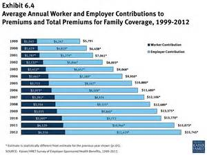 To premiums and total premiums for family coverage 1999 2012