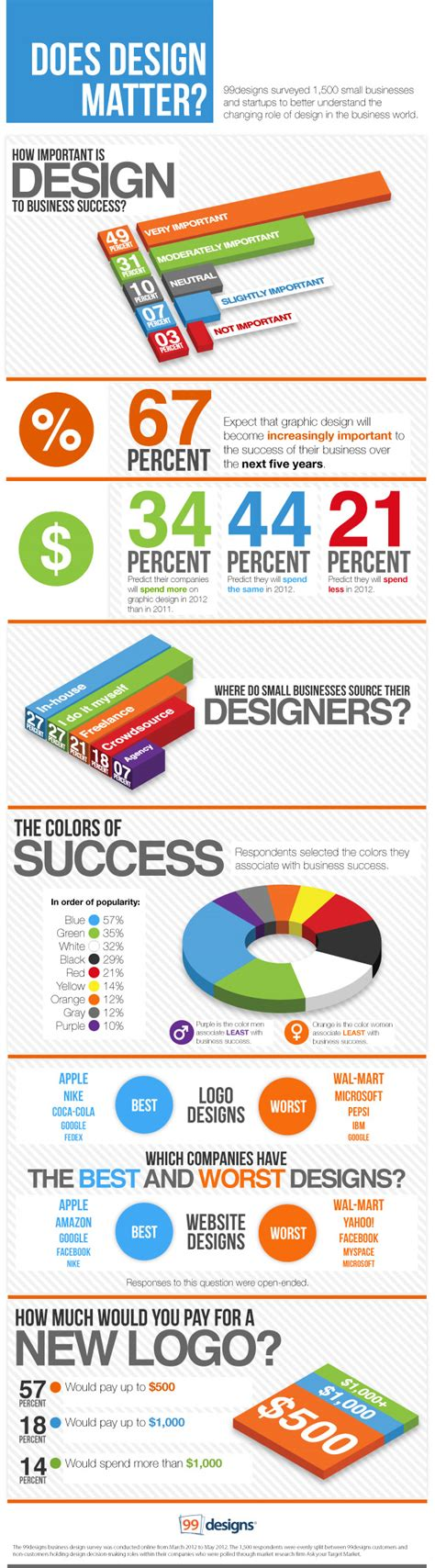 graphics design qualifications what web design qualifications are needed in the market