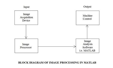 image processing in matlab perform image processing analysis and algorithm development books matlab in robotics robotics bible projects news