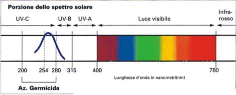 lada uv c sterilizzatori a raggi ultravioletti per la disinfezione
