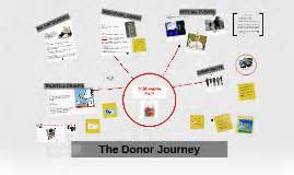 Donor Journeys By On Prezi Donor Journey Template