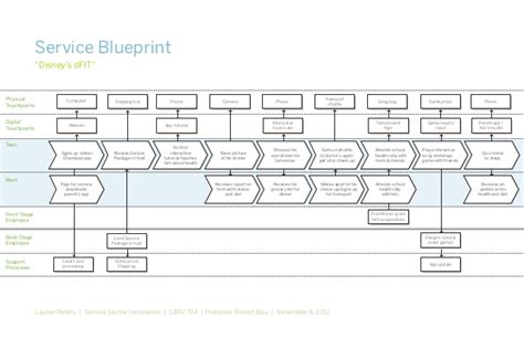blueprint app brand service disney ford holistic health