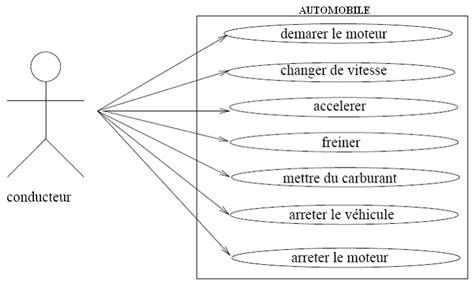 diagramme de cas d utilisation uml exercice corrigé pdf corrig 233 exercice uml description propulsion d une