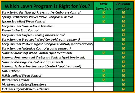 basic lawn maintenance program tomlinson bomberger