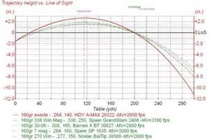 7mm mauser ballistics chart what caliber page 3