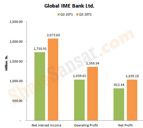 global ime bank ltd global ime bank q3 earning surges by 27 89 to rs 1 04