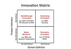 Bydesign The Industry Leader In Innovative Plan by What Is Innovation Digital Tonto