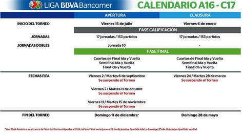 Calendario Liga Mx Apertura 2017 Liga Mx As 237 Se Jugar 225 N Apertura 2016 Y Clausura 2017