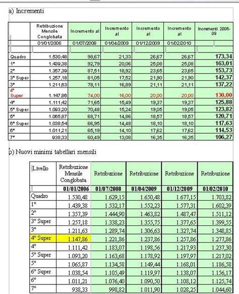 aumenti minimi tabellari ccnl metalmeccanici industria del 22 luglio 2016 contratto uneba uneba unione nazionale istituzioni e