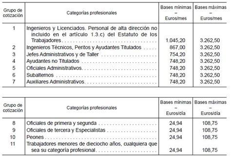 vencimiento seguridad social paro y empleo bases cotizaci 243 n seguridad social 2012