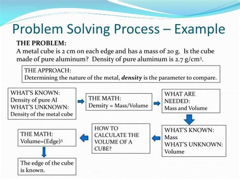 problem solving process pictures to pin on pinsdaddy