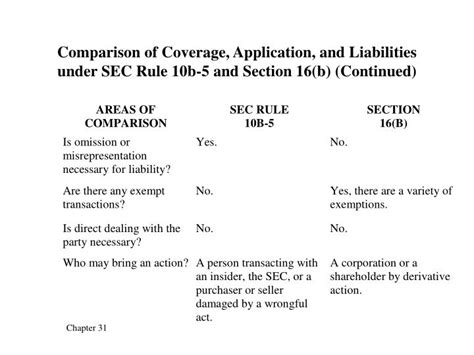 section 10b and rule 10b 5 ppt comparison of coverage application and liabilities