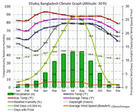 average comfortable room temperature dhaka climate dhaka temperatures dhaka weather averages