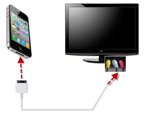 Iphone To Tv How To Connect Iphone Ipod To Tv