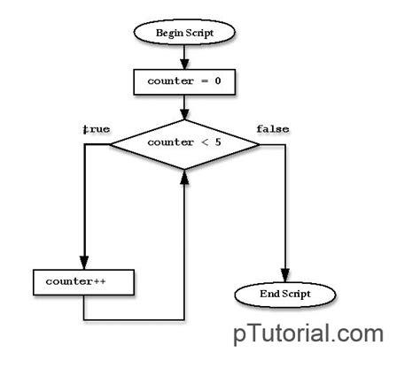 flowchart for each flowchart foreach flowchart in word