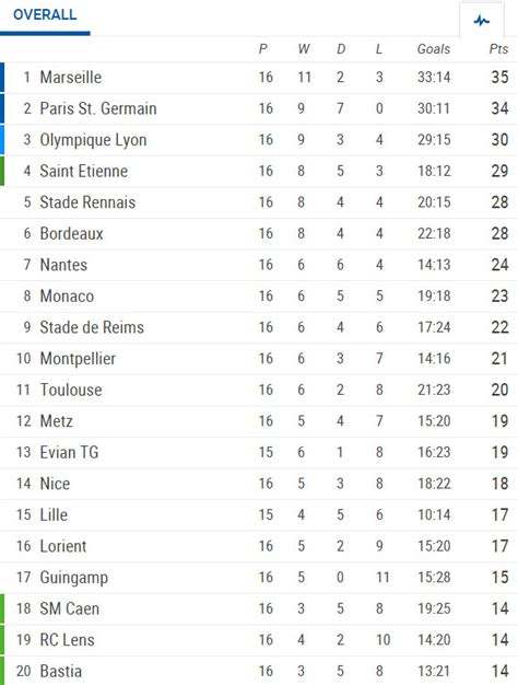 Ligue 1 Table by Ligue 1 16th Summary Results Goals Stats