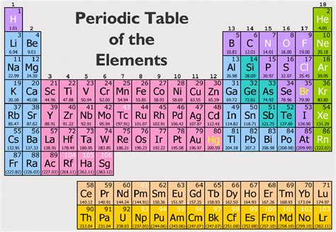 Periodic Table Symbols And Names by Periodic Table With Element Mass