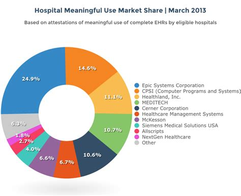 Property Analysis Record Ehr Meaningful Use Market 2014