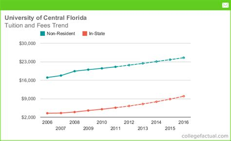 Of Central Florida Mba Fees by Tuition Fees At Of Central Florida Including