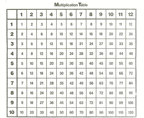 printable multiplication table chart times table chart 1 12 printable 12 times tables chart