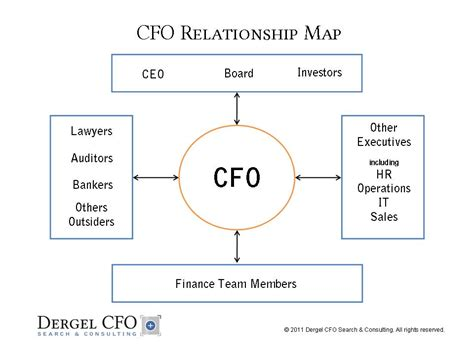 s day relationship map road map to successful cfo relationships samuel s cfo