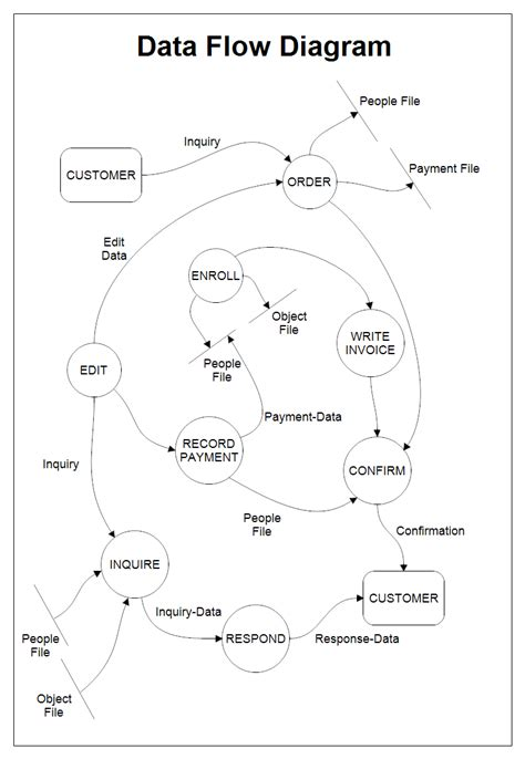 draw dfd draw data flow diagram 28 images how to draw data flow