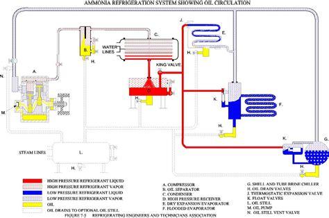 ammonia refrigeration system diagram wiring diagrams