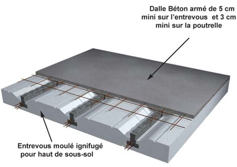 Faire Une Dalle En Béton 4988 by Plancher Isolant Isolation Id 233 Es