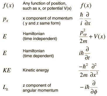 real quanta simplifying quantum physics for einstein and bohr books operators in quantum mechanics