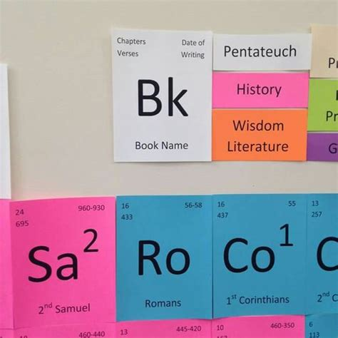 printable periodic table books of the bible churches of christ periodic table and the bible on pinterest
