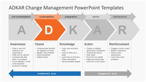 powerpoint change slide template adkar model presentation template slidemodel