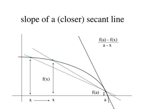 slope of secant line ppt the derivative as the slope of the tangent line