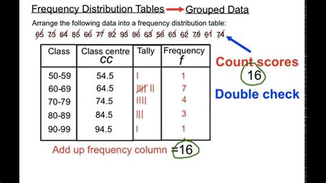 frequency table in r frequency distribution tables grouped data