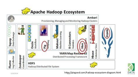 hadoop ecosystem diagram introduction to big data technologies hadoop emr map